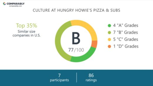 Hungry Howie's Pizza & Subs Employee Reviews - Q3 2018
